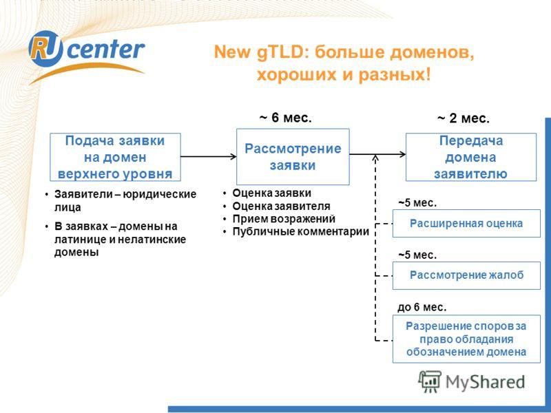 New gTLD: больше доменов, хороших и разных! Подача заявки на домен верхнего уровня Рассмотрение заявки Передача домена заявителю Расширенная оценка ~ 6 мес. Заявители – юридические лица В заявках – домены на латинице и нелатинские домены Рассмотрение