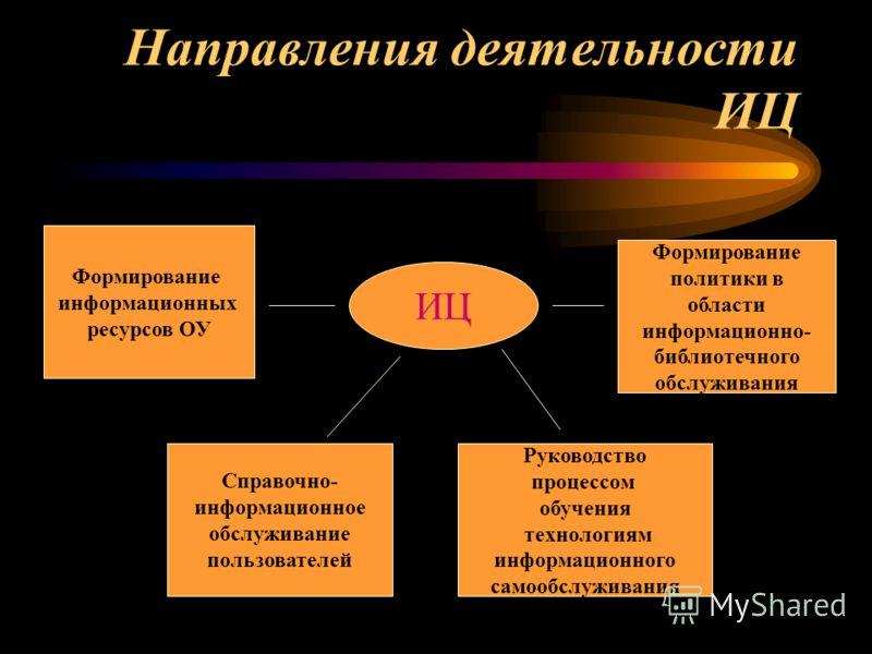 Направления деятельности ИЦ Формирование информационных ресурсов ОУ Справочно- информационное обслуживание пользователей Руководство процессом обучения технологиям информационного самообслуживания Формирование политики в области информационно- библио