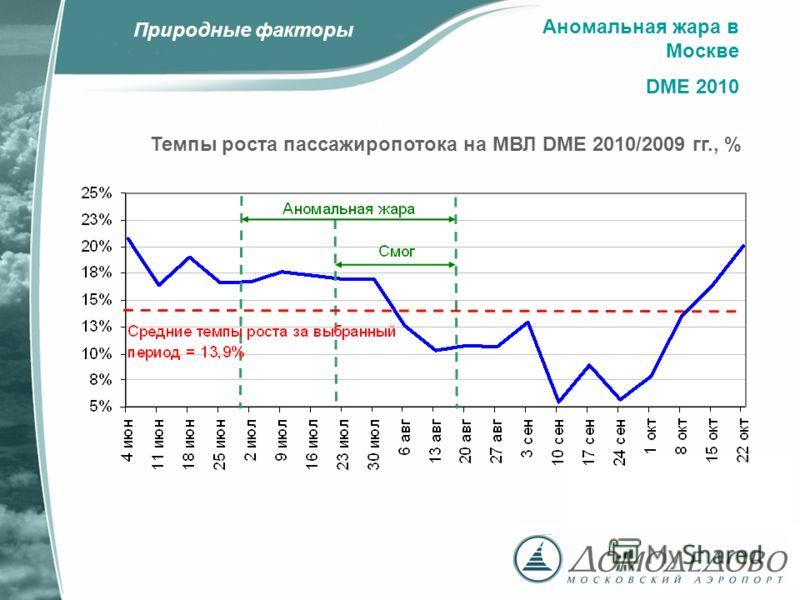 Аномальная жара в Москве DME 2010 Темпы роста пассажиропотока на МВЛ DME 2010/2009 гг., % Природные факторы