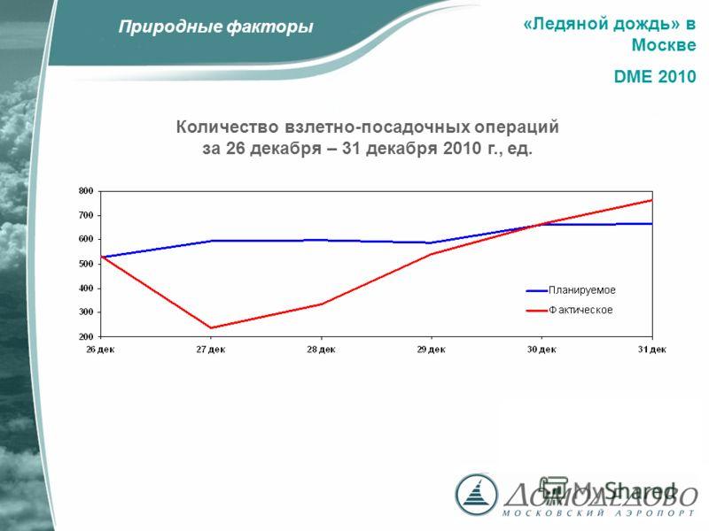 «Ледяной дождь» в Москве DME 2010 Количество взлетно-посадочных операций за 26 декабря – 31 декабря 2010 г., ед. Природные факторы