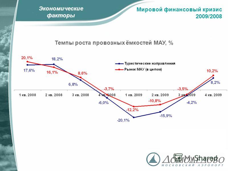 Мировой финансовый кризис 2009/2008 Темпы роста провозных ёмкостей МАУ, %