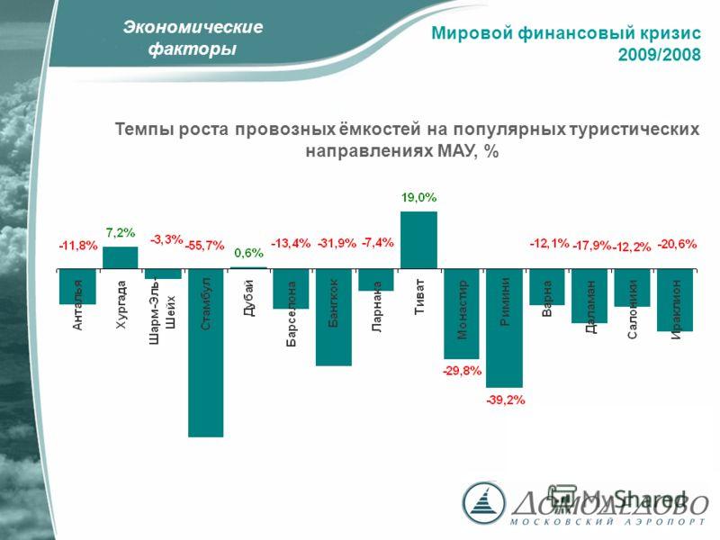 Экономические факторы Темпы роста провозных ёмкостей на популярных туристических направлениях МАУ, % Мировой финансовый кризис 2009/2008