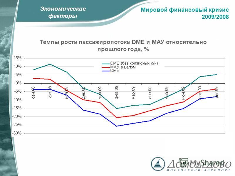 Экономические факторы Темпы роста пассажиропотока DME и МАУ относительно прошлого года, % Мировой финансовый кризис 2009/2008