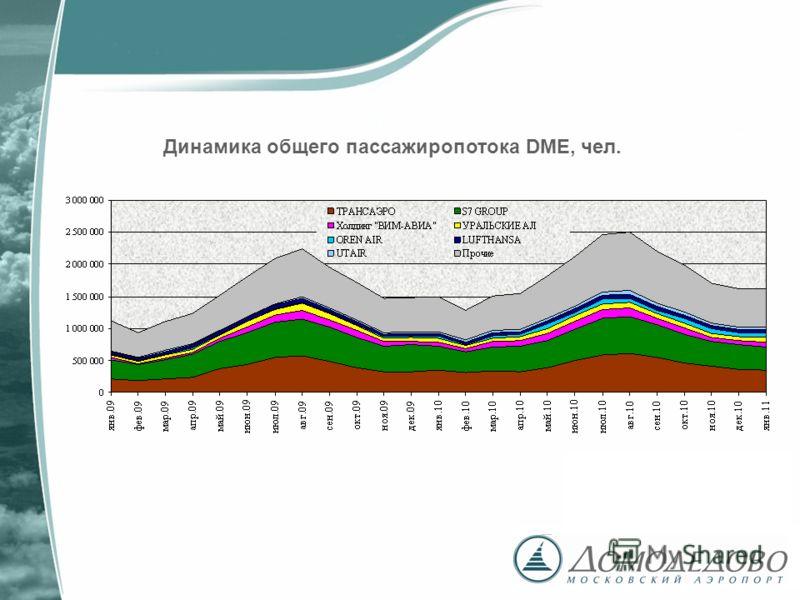 Динамика общего пассажиропотока DME, чел.