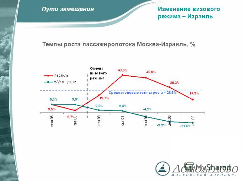 Изменение визового режима – Израиль Темпы роста пассажиропотока Москва-Израиль, % Пути замещения
