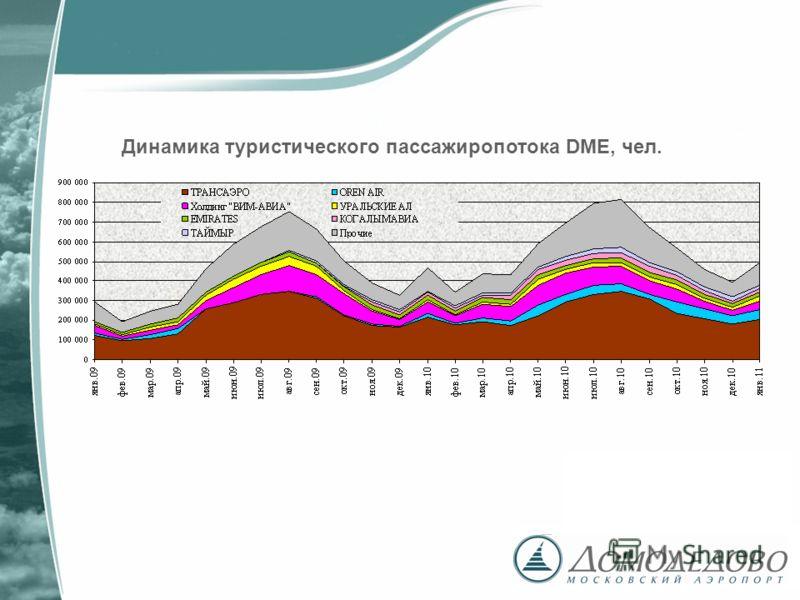 Динамика туристического пассажиропотока DME, чел.