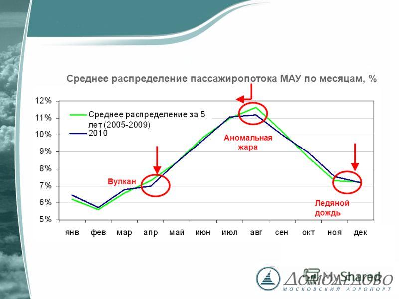 Среднее распределение пассажиропотока МАУ по месяцам, % Ледяной дождь Вулкан Аномальная жара