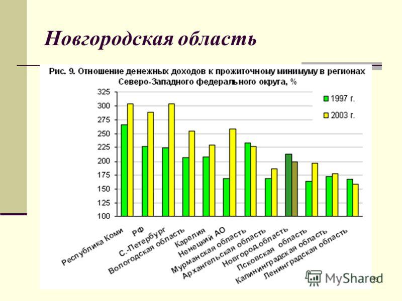 С.В.Васильев 200633 Новгородская область