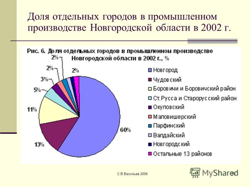 С.В.Васильев 200636 Доля отдельных городов в промышленном производстве Новгородской области в 2002 г.