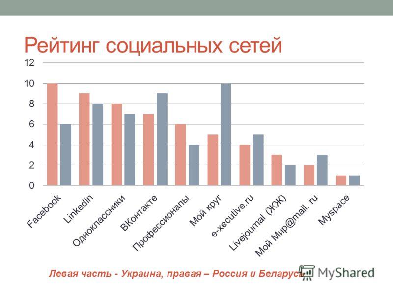 Рейтинг социальных сетей Левая часть - Украина, правая – Россия и Беларусь
