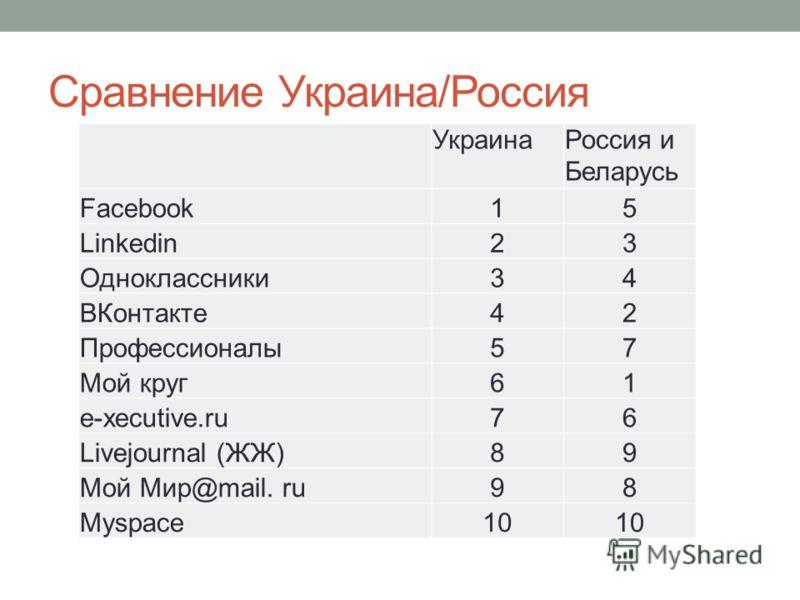 Сравнение Украина/Россия УкраинаРоссия и Беларусь Facebook15 Linkedin23 Одноклассники34 ВКонтакте42 Профессионалы57 Мой круг61 e-xecutive.ru76 Livejournal (ЖЖ)89 Мой Мир@mail. ru98 Myspace10