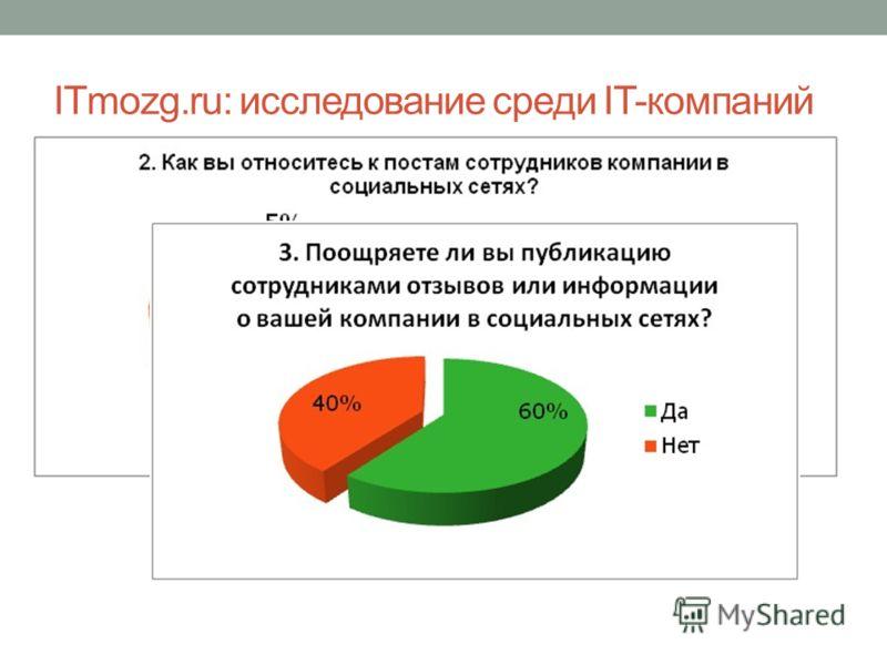 ITmozg.ru: исследование среди IT-компаний