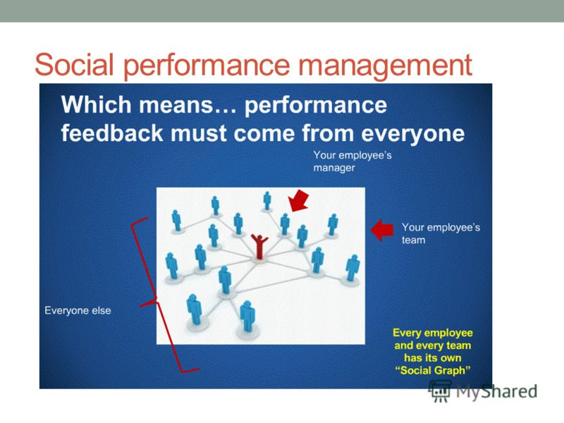 Social performance management