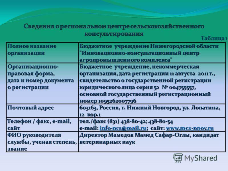 Полное название организации Бюджетное учреждение Нижегородской области