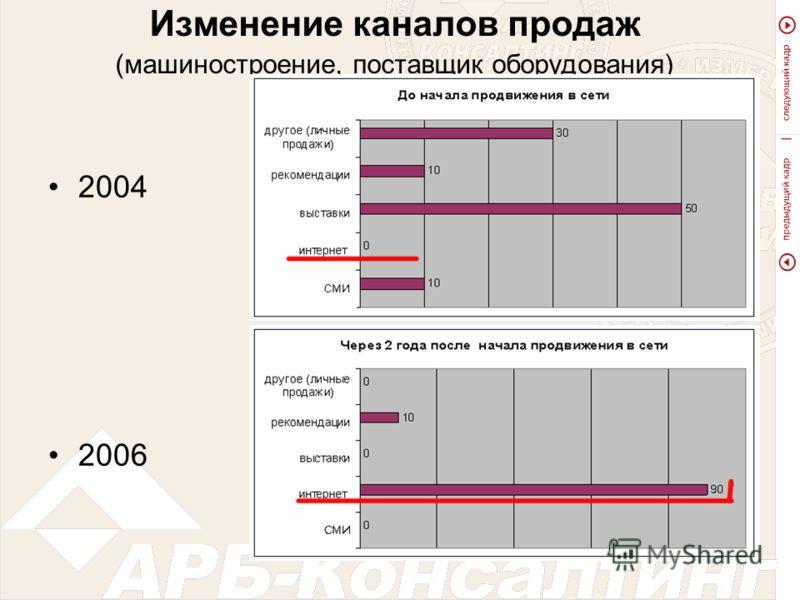 Изменение каналов продаж (машиностроение, поставщик оборудования) 2004 2006
