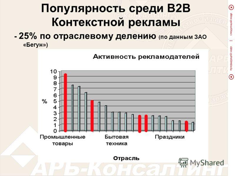 Популярность среди В2В Контекстной рекламы - 25% по отраслевому делению ( по данным ЗАО «Бегун»)