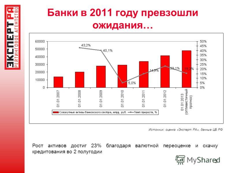 3 Банки в 2011 году превзошли ожидания… Источник: оценка «Эксперт РА», данные ЦБ РФ Рост активов достиг 23% благодаря валютной переоценке и скачку кредитования во 2 полугодии