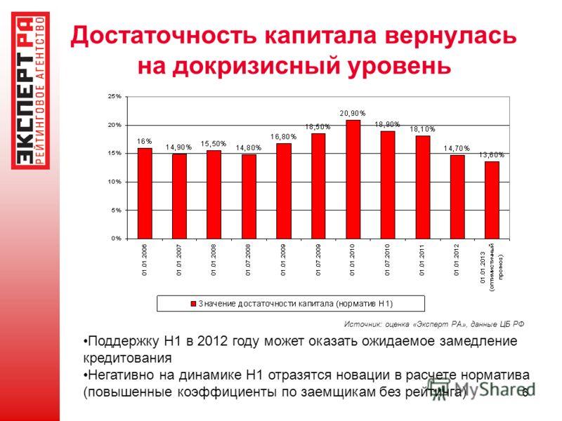 6 Достаточность капитала вернулась на докризисный уровень Поддержку Н1 в 2012 году может оказать ожидаемое замедление кредитования Негативно на динамике Н1 отразятся новации в расчете норматива (повышенные коэффициенты по заемщикам без рейтинга) Исто