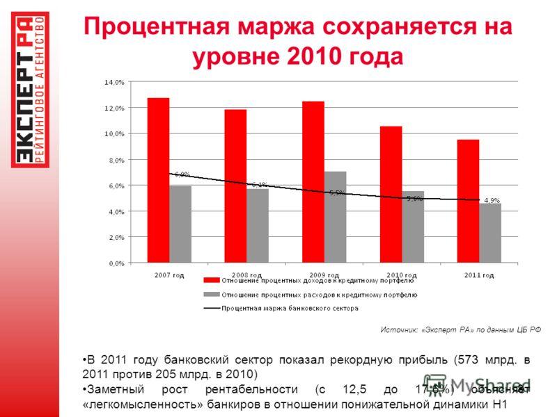 8 Процентная маржа сохраняется на уровне 2010 года Источник: «Эксперт РА» по данным ЦБ РФ В 2011 году банковский сектор показал рекордную прибыль (573 млрд. в 2011 против 205 млрд. в 2010) Заметный рост рентабельности (с 12,5 до 17,6%) объясняет «лег