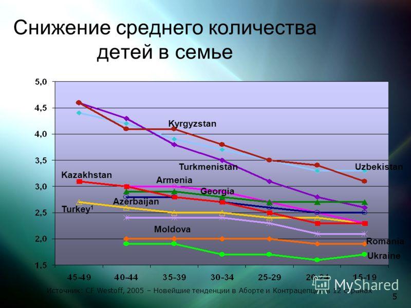 5 Снижение среднего количества детей в семье UzbekistanTurkmenistan Ukraine Romania Turkey 1 Moldova Kyrgyzstan Kazakhstan Georgia Azerbaijan Armenia Источник: CF Westoff, 2005 – Новейшие тенденции в Аборте и Контрацепции в 12 странах