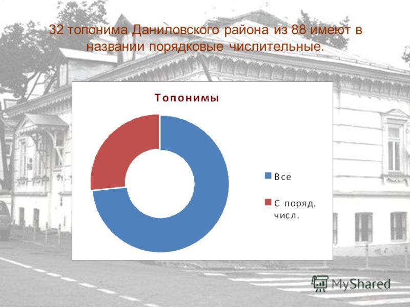 32 топонима Даниловского района из 88 имеют в названии порядковые числительные.
