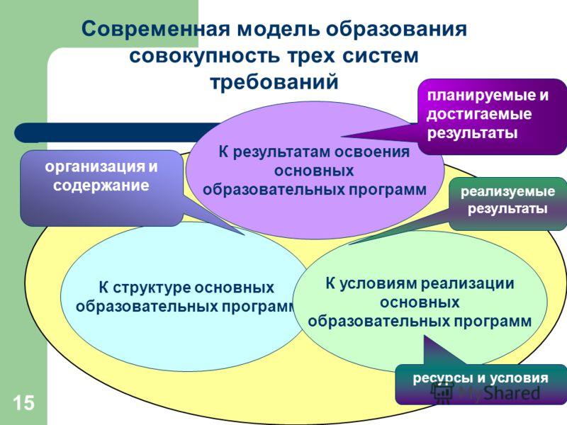 15 Современная модель образования совокупность трех систем требований К результатам освоения основных образовательных программ К структуре основных образовательных программ К условиям реализации основных образовательных программ планируемые и достига