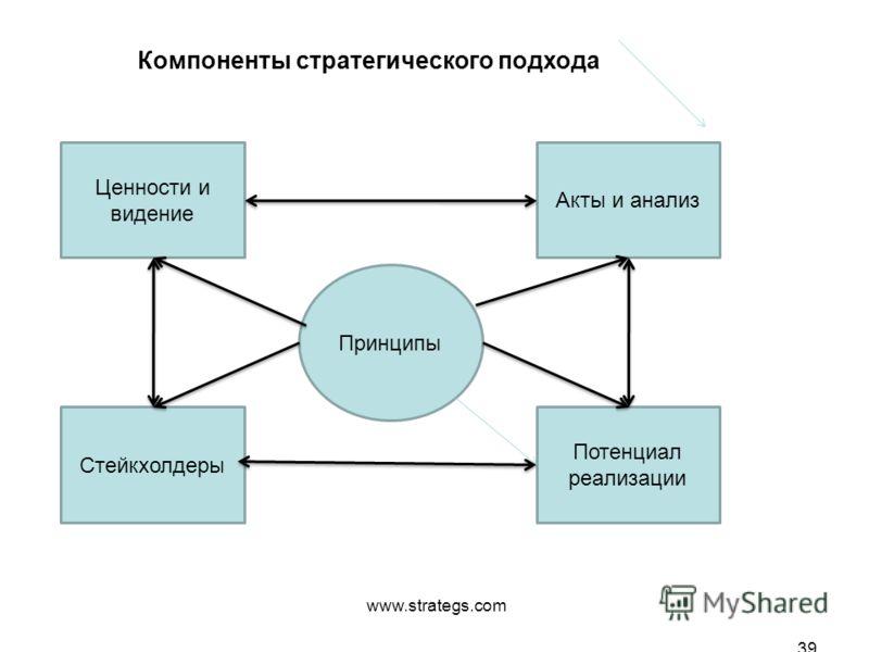 www.strategs.com 39 Ценности и видение Принципы Акты и анализ Стейкхолдеры Потенциал реализации Компоненты стратегического подхода