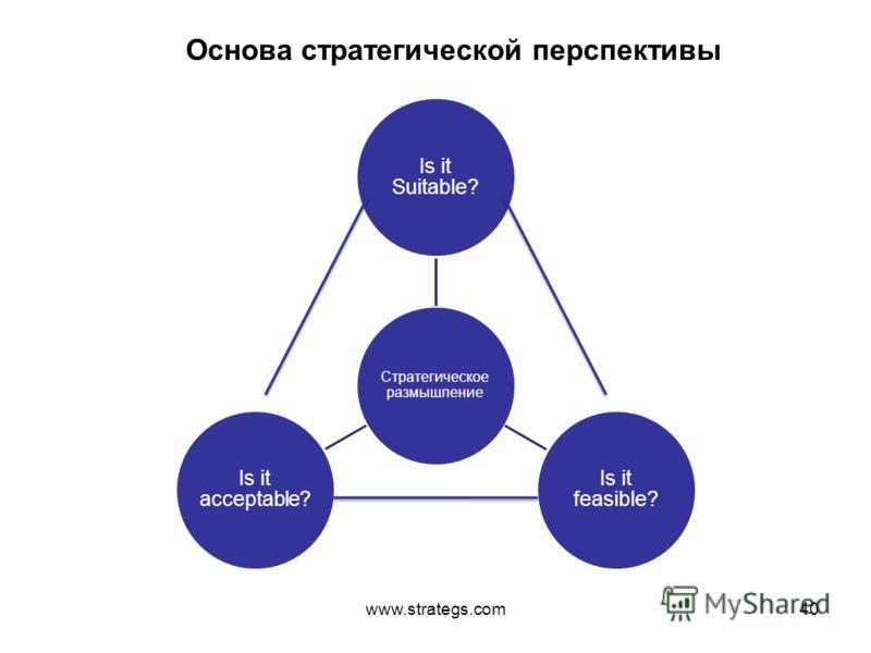 www.strategs.com40 Стратегическое размышление Is it Suitable? Is it feasible? Is it acceptable? Основа стратегической перспективы