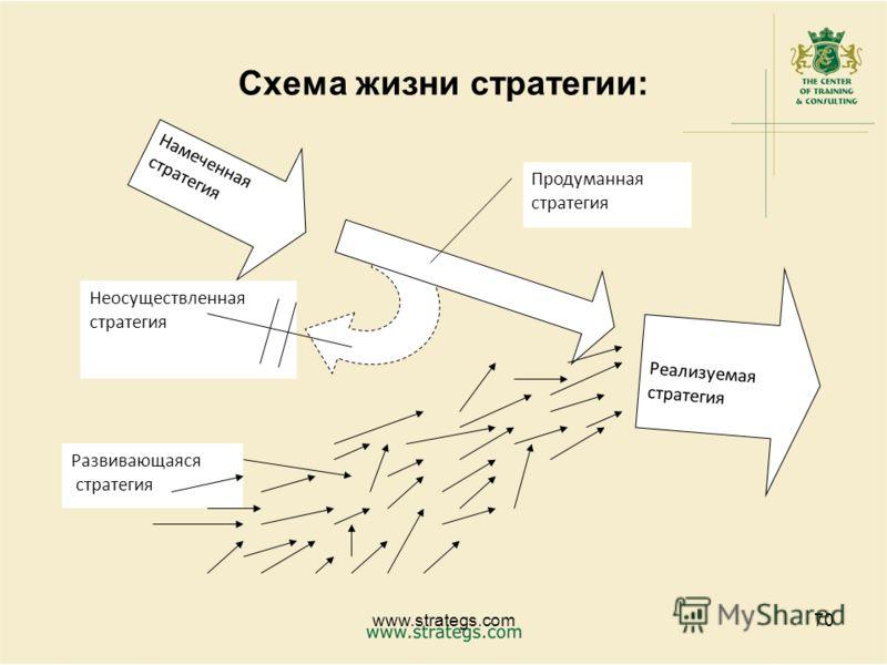 Схема жизни стратегии: www.strategs.com70 Развивающаяся стратегия Неосуществленная стратегия Намеченная стратегия Реализуемая стратегия Продуманная стратегия