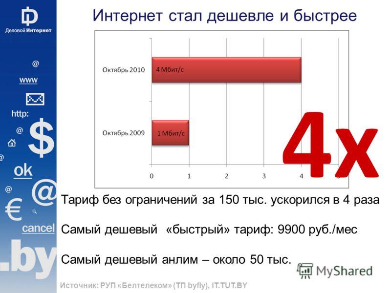 Интернет стал дешевле и быстрее Источник: РУП «Белтелеком» (ТП byfly), IT.TUT.BY Тариф без ограничений за 150 тыс. ускорился в 4 раза Самый дешевый «быстрый» тариф: 9900 руб./мес Cамый дешевый анлим – около 50 тыс. 4х