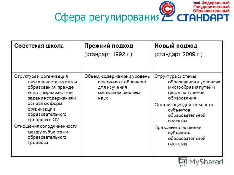 17 Сфера регулирования Советская школаПрежний подход (стандарт 1992 г.) Новый подход (стандарт 2009 г.) Структура и организация деятельности системы образования, прежде всего, через жесткое задание содержания и основных форм организации образовательн