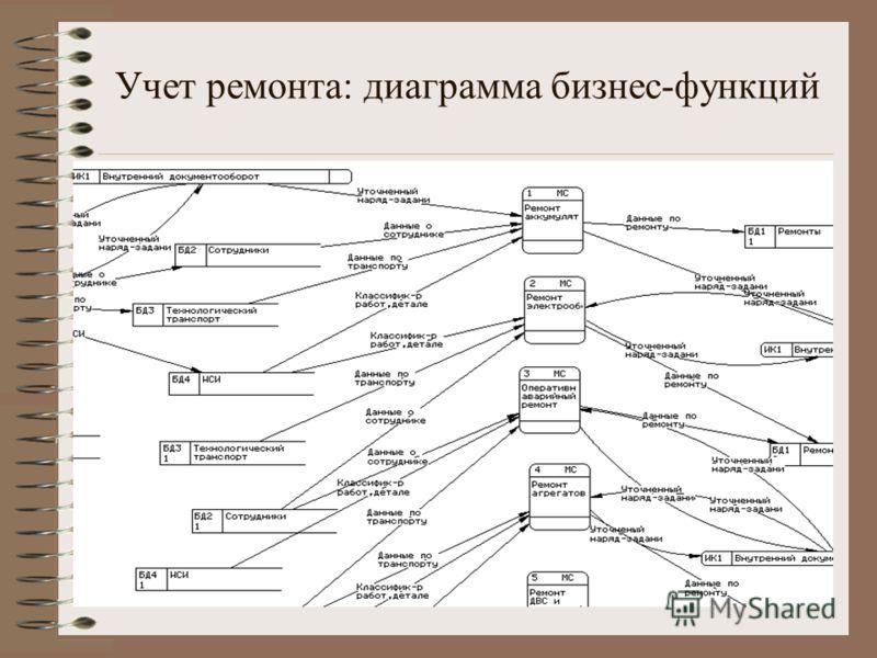 Учет ремонта: диаграмма бизнес-функций