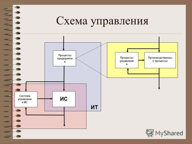 Схема управления Система управлени я ИС Процессы предприяти я Процессы управлени я Производственны е процессы ИТ ИС