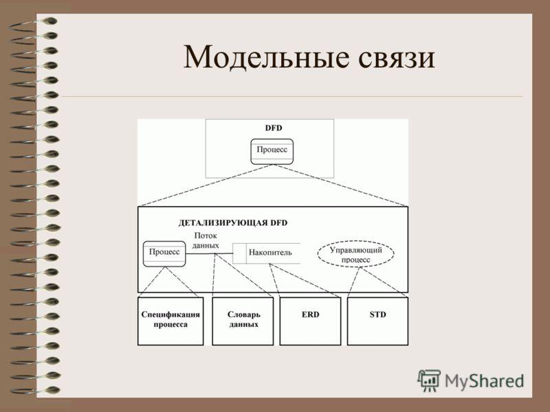 Модельные связи