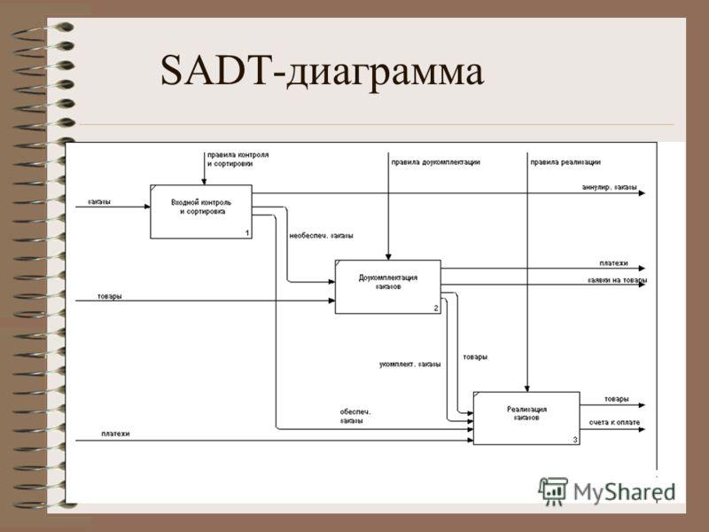 SADT-диаграмма