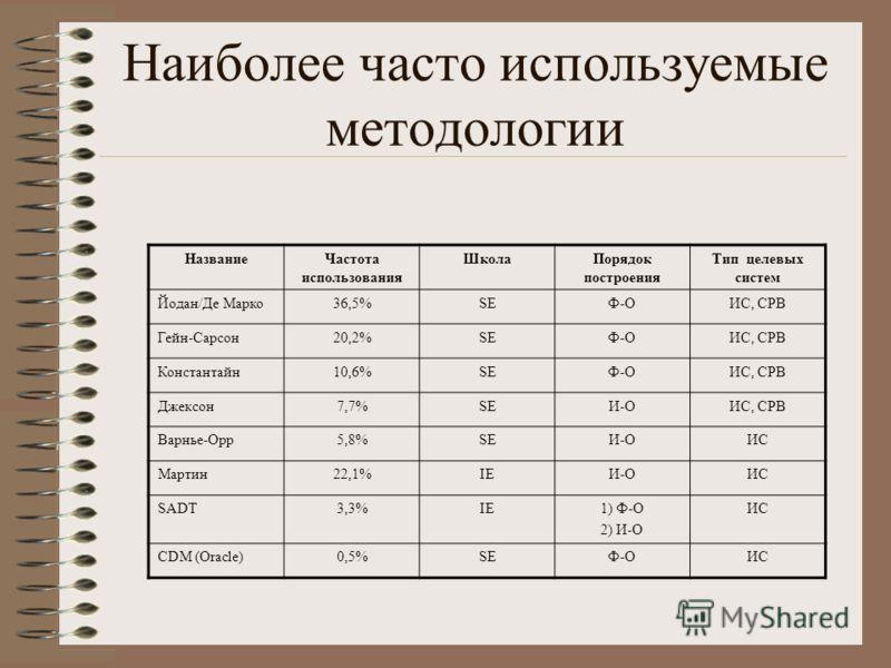 Наиболее часто используемые методологии НазваниеЧастота использования ШколаПорядок построения Тип целевых систем Йодан/Де Марко36,5%SEФ-ОИС, СРВ Гейн-Сарсон20,2%SEФ-ОИС, СРВ Константайн10,6%SEФ-ОИС, СРВ Джексон7,7%SEИ-ОИС, СРВ Варнье-Орр5,8%SEИ-ОИС М