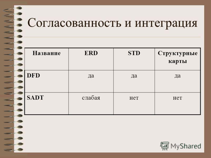 Согласованность и интеграция НазваниеERDSTDСтруктурные карты DFDда SADTслабаянет