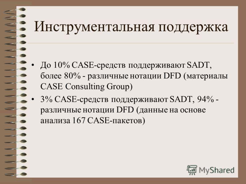 Инструментальная поддержка До 10% CASE-средств поддерживают SADT, более 80% - различные нотации DFD (материалы CASE Consulting Group) 3% CASE-средств поддерживают SADT, 94% - различные нотации DFD (данные на основе анализа 167 CASE-пакетов)