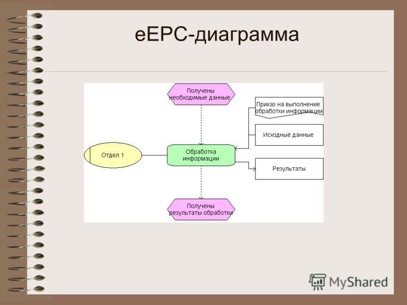 eEPC-диаграмма