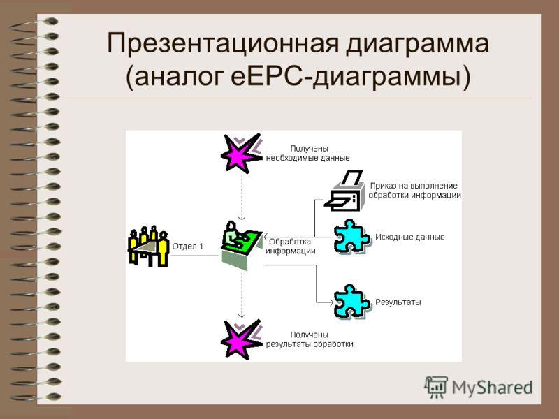 Презентационная диаграмма (аналог eEPC-диаграммы)