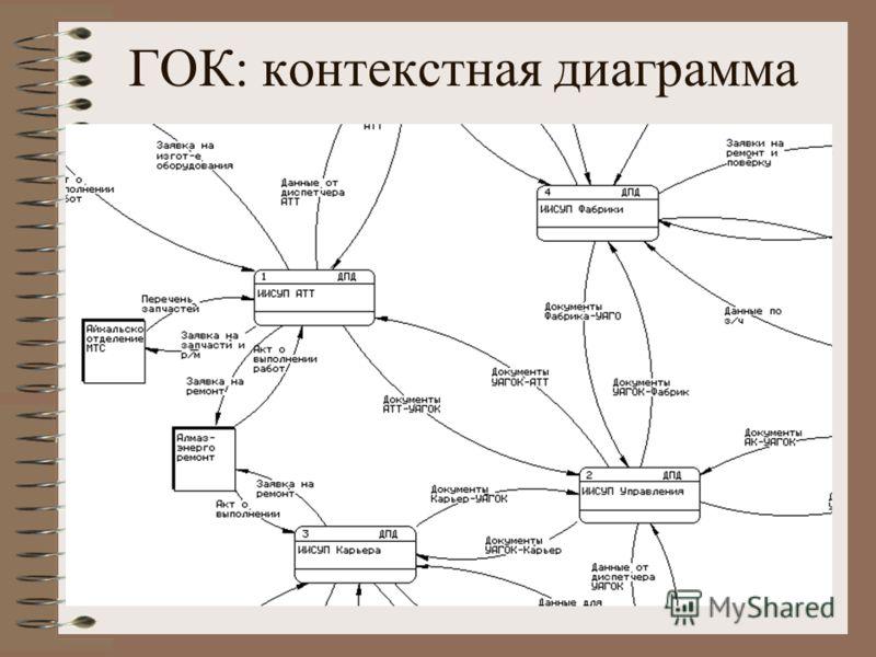 ГОК: контекстная диаграмма
