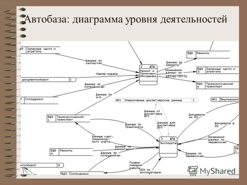 Автобаза: диаграмма уровня деятельностей