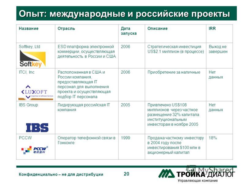 20 Конфиденциально – не для дистрибуции Опыт: международные и российские проекты НазваниеОтрасльДата запуска ОписаниеIRR Softkey, LtdESD платформа электронной коммерции, осуществляющая деятельность в России и США 2006Стратегическая инвестиция US$2.1