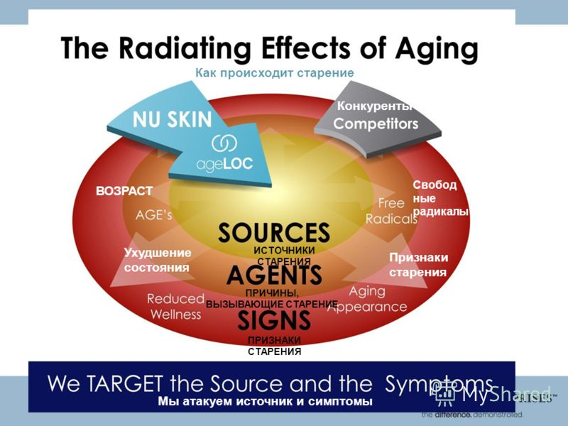 Как происходит старение Мы атакуем источник и симптомы ИСТОЧНИКИ СТАРЕНИЯ ВОЗРАСТ Признаки старения Свобод ные радикалы Конкуренты Ухудшение состояния ПРИЧИНЫ, ВЫЗЫВАЮЩИЕ СТАРЕНИЕ ПРИЗНАКИ СТАРЕНИЯ