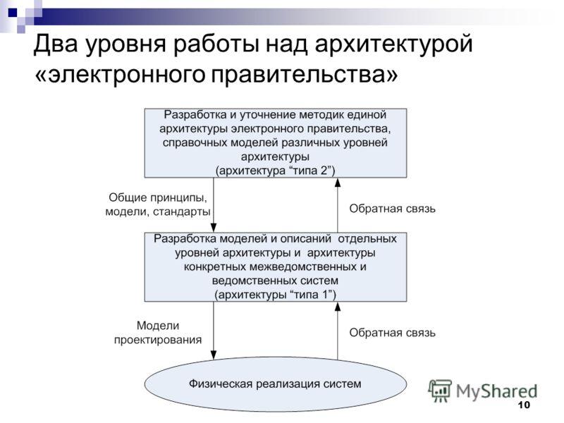 10 Два уровня работы над архитектурой «электронного правительства»