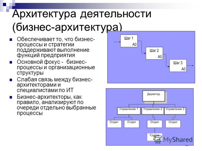 27 Архитектура деятельности (бизнес-архитектура) Обеспечивает то, что бизнес- процессы и стратегии поддерживают выполнение функций предприятия Основной фокус - бизнес- процессы и организационные структуры Слабая связь между бизнес- архитекторами и сп