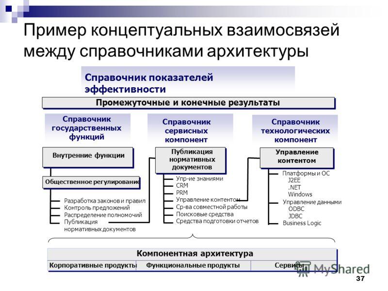 37 Пример концептуальных взаимосвязей между справочниками архитектуры Общественное регулирование Внутренние функции Разработка законов и правил Контроль предложений Распределение полномочий Публикация нормативных документов Упр-ие знаниями CRM PRM Уп