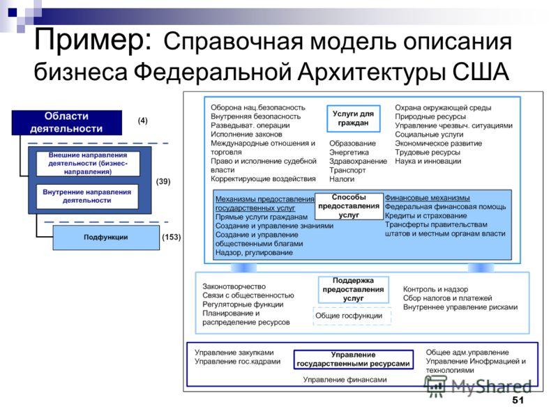 51 Пример: Справочная модель описания бизнеса Федеральной Архитектуры США