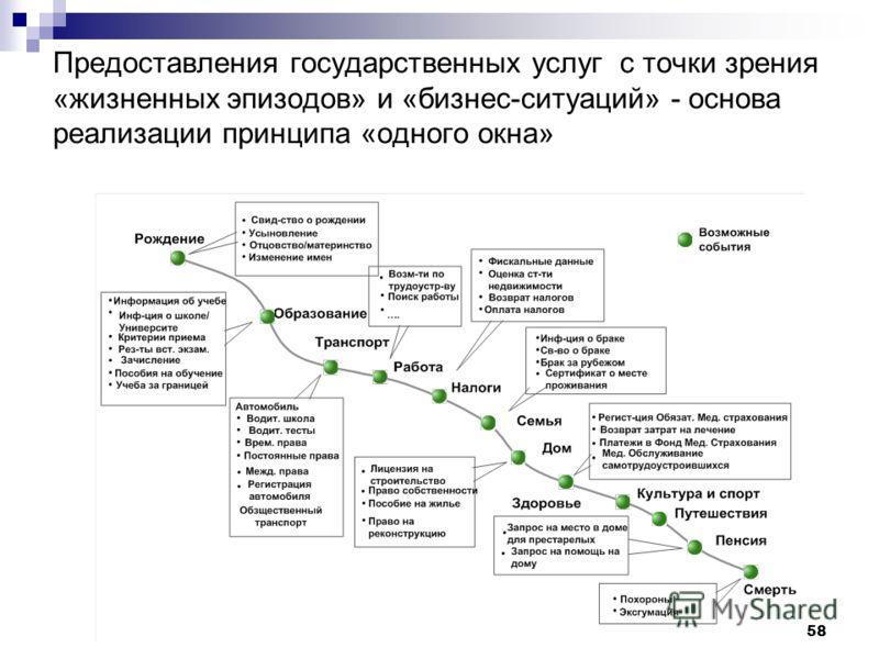 58 Предоставления государственных услуг с точки зрения «жизненных эпизодов» и «бизнес-ситуаций» - основа реализации принципа «одного окна»