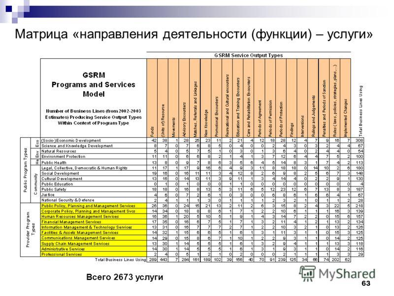 63 Матрица «направления деятельности (функции) – услуги» Всего 2673 услуги